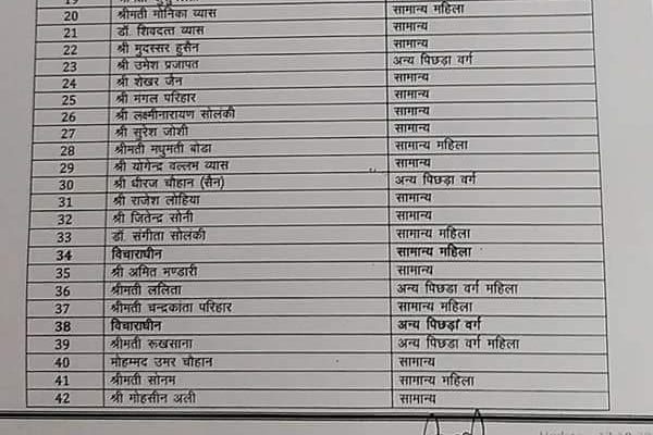 Municipal Corporation Election - BJP releases list of candidates for Jodhpur -  News in Hindi