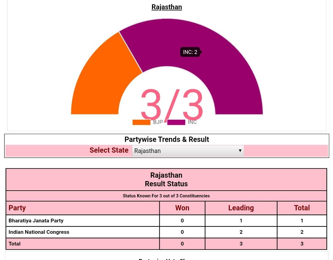 राजस्थान विधानसभा उपचुनाव परिणाम - कांग्रेस का 2 सीटों पर कब्जा, सीएम गहलोत ने दी जीत की बधाई
