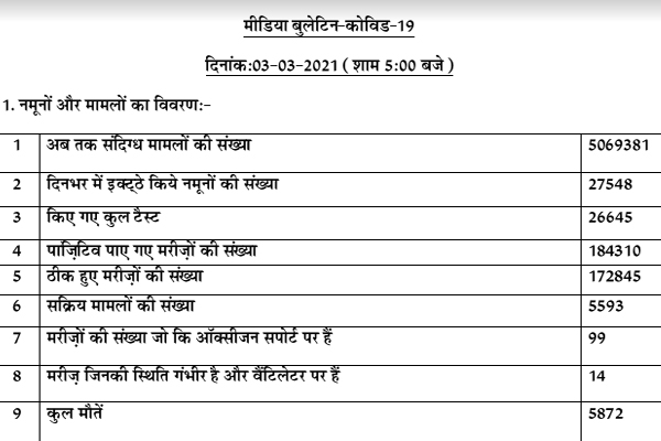 Number of corona active patients in Punjab is 5593, so far 5872 patients died, - Punjab-Chandigarh News in Hindi