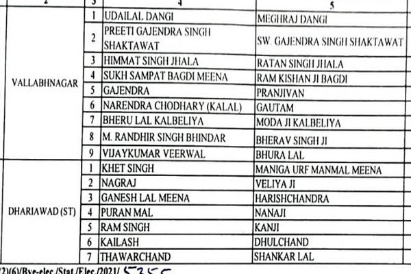 राजस्थान विस उपचुनाव 2021 -नाम वापसी के बाद अब 16 उम्मीदवार चुनावी मैदान में