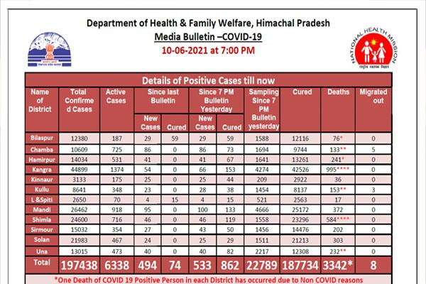 533 new cases of corona in Himachal Pradesh in last 24 hours - Shimla News in Hindi