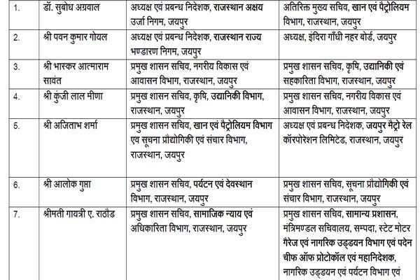 67 IAS officers transferred in Rajasthan - Jaipur News in Hindi