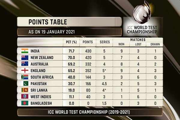 India reached first position in World Test Championship table - Cricket News in Hindi