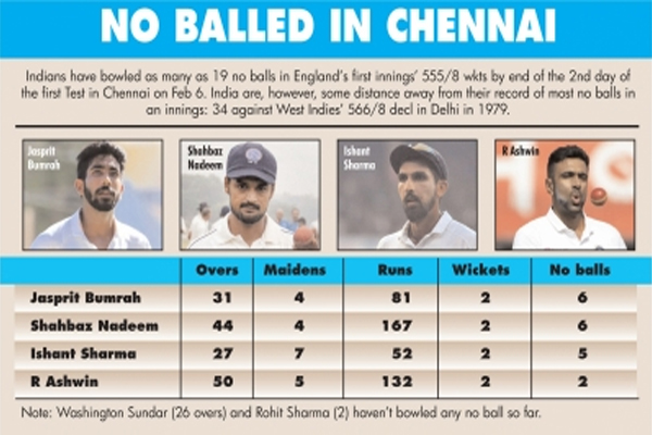 Indians may have carried habit of bowling no balls from nets - Cricket News in Hindi
