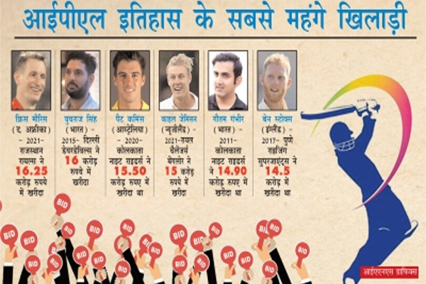 IPL Auction: The Most Expensive This Year, Who Is The Most Expensive So Far? - Cricket News in Hindi