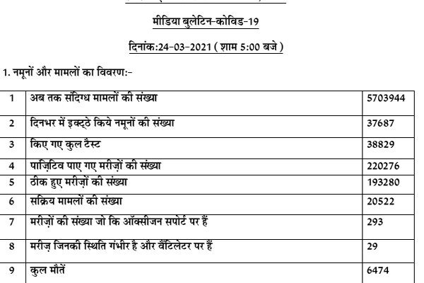 Number of corona active patients in Punjab is 20522, till date 6474 patients died, - Punjab-Chandigarh News in Hindi