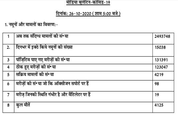 Corona active patients number 4219 in Punjab, 4125 patients died so far, - Punjab-Chandigarh News in Hindi