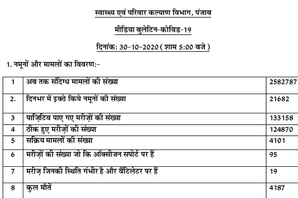 Number of corona active patients 4101 in Punjab, 4187 patients died so far, see list - Punjab-Chandigarh News in Hindi