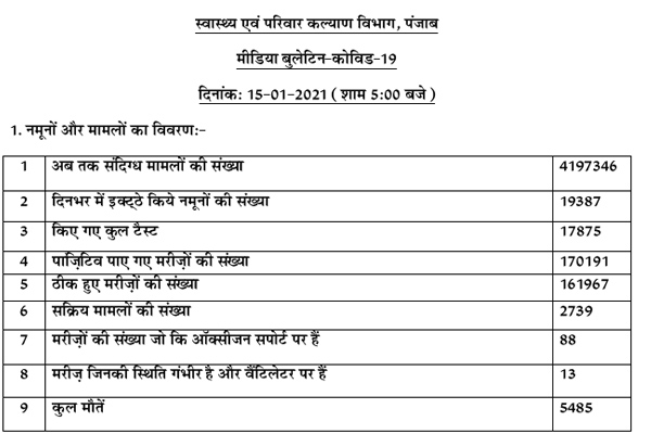 Corona active patients number 2739 in Punjab, 5485 patients killed so far, - Punjab-Chandigarh News in Hindi