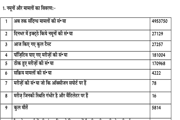 Number of corona active patients 4222 in Punjab, 5814 patients died so far - Punjab-Chandigarh News in Hindi
