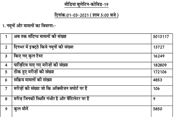 Corona active patients number 4853 in Punjab, 5850 patients died so far - Punjab-Chandigarh News in Hindi