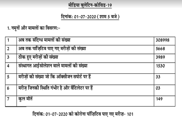 Corona positive patients number 5668 in Punjab, 3989 patients recovered so far - Punjab-Chandigarh News in Hindi