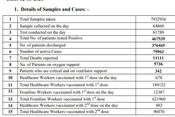 पंजाब में पिछले 24 घंटों में 8347 कोरोना के नए मामले, 197 लोगों की मौत, देखें लिस्ट