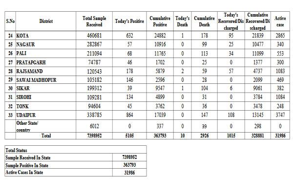 राजस्थान में कोरोना के 31986 एक्टिव केस, अब तक 2926   की हुई मौत, देखें लिस्ट